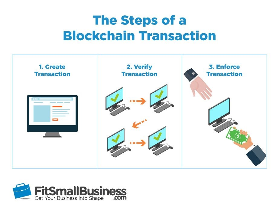 Blockchain and How it Can Help Small Businesses Thrive