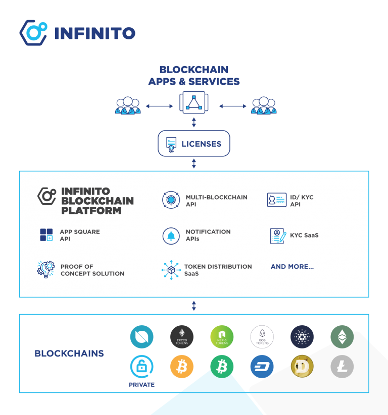 Infinito Unveils All-in-one Blockchain Platform of Modules and Solutions for Businesses and Developers